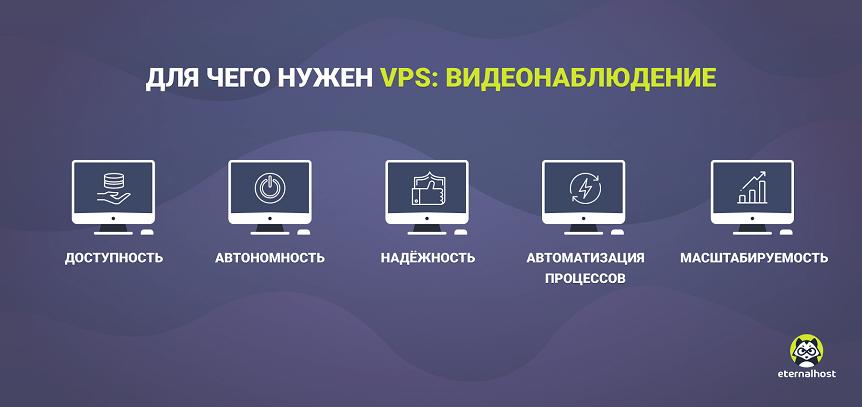 VPS для видеонаблюдения