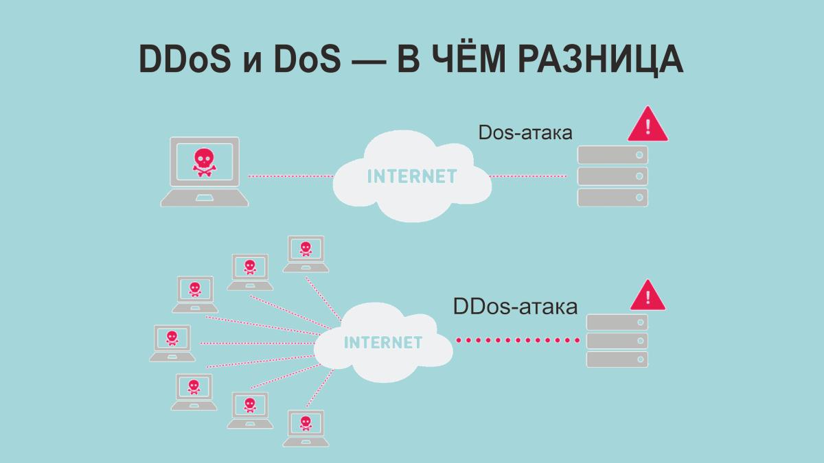 DDoS-атака — Dos и DDos-атака