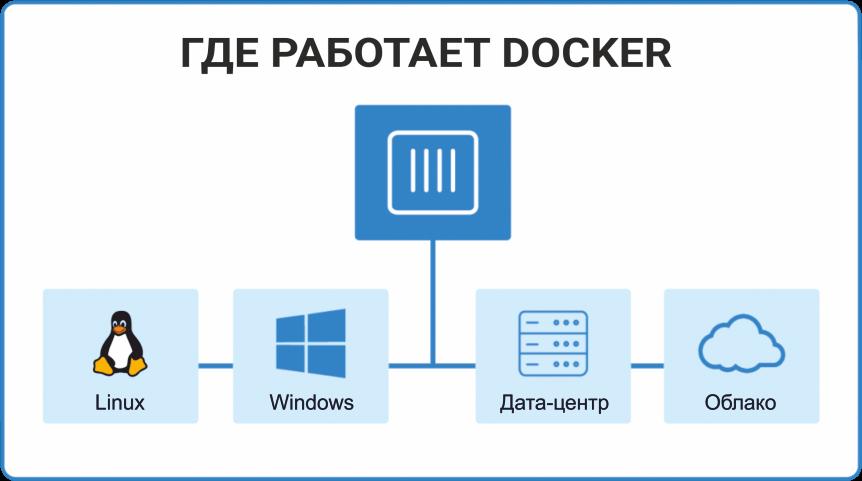 Что такое Docker - где работает