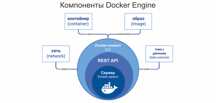 Что такое Docker - компоненты Docker Engine