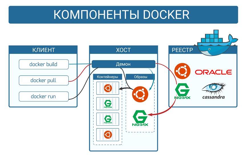 Компоненты Docker