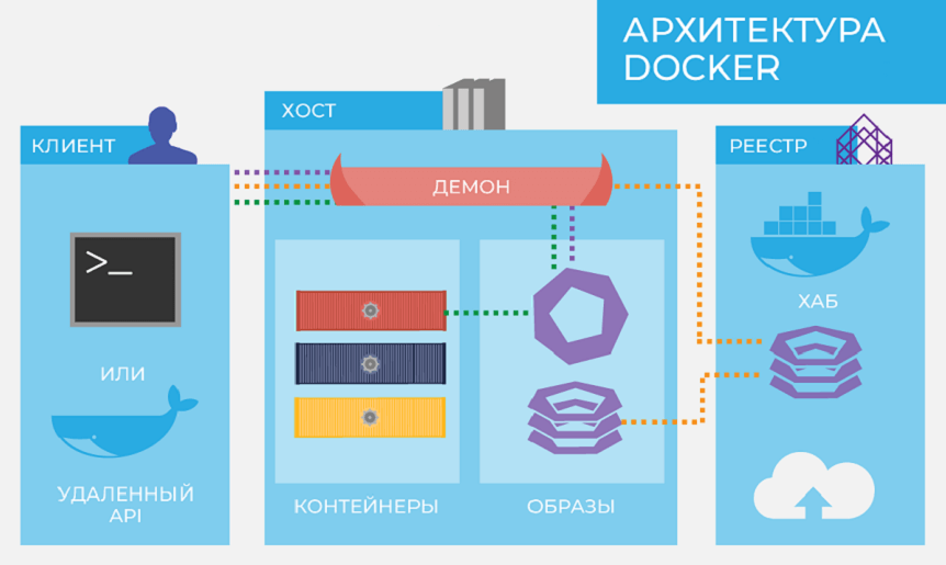 Что такое Docker - архитектура