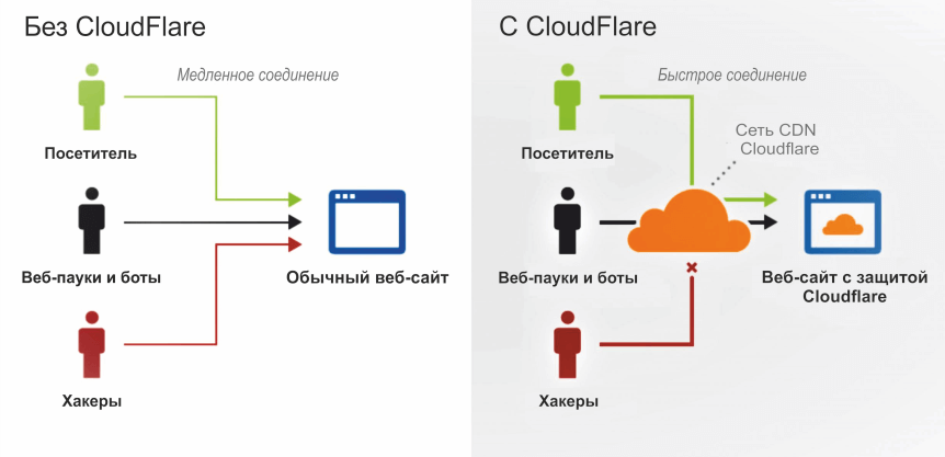 Что такое CloudFlare