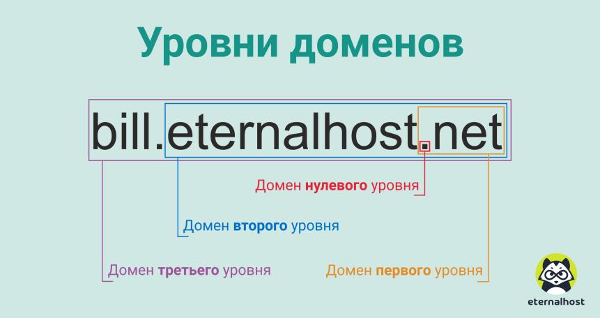 регистрация доменов в зоне ge